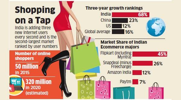 india-ec-market